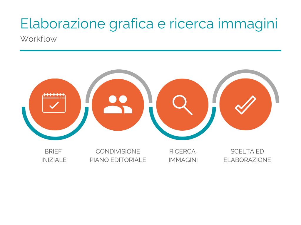 Workflow del processo di ricerca immagini